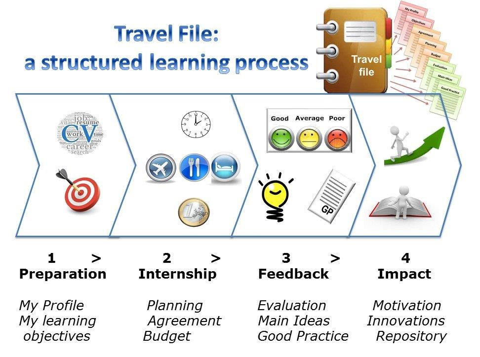 structured-process